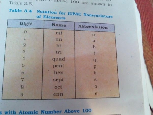 Why did following elements ununtrium uut unpentium uup etc its a standard iupac naming convention for elements yet to be discovered iupac gives them temporary names based on the digits of their atomic number urtaz Image collections