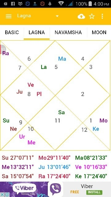 What Does My Birth Chart Say About Me Quora