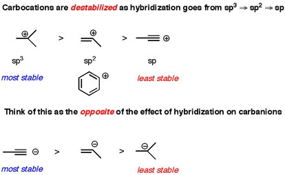 Out Of Sp 179 And Sp 178 Carbanion And Carbocation Which Is