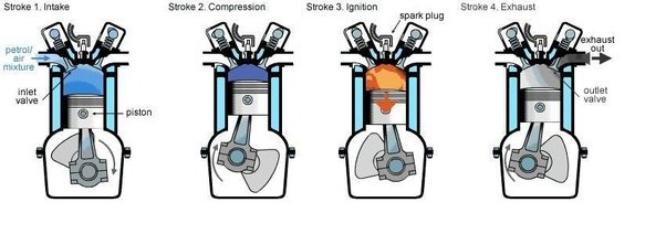 i want to know everything about bikes how do they work what should rh quora com Harley Engine Parts Diagram Car Engine Diagram