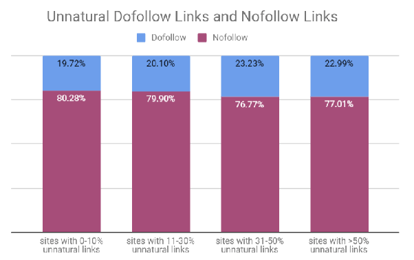 Why do some websites have nofollow links? - Quora