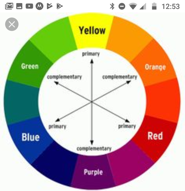 What Color Mixed With Yellow Makes