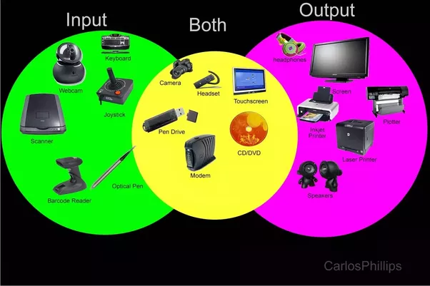 computer outpt devices Computer input/output ports and interfaces 1 terms and abbreviations: port an electrical connection using multiple wires to send data typically between a computer and a device interface a standardized method of communicating data typically between a computer and a device bit a single binary digit (that is, a ò0ó or a ò1ó) byte.