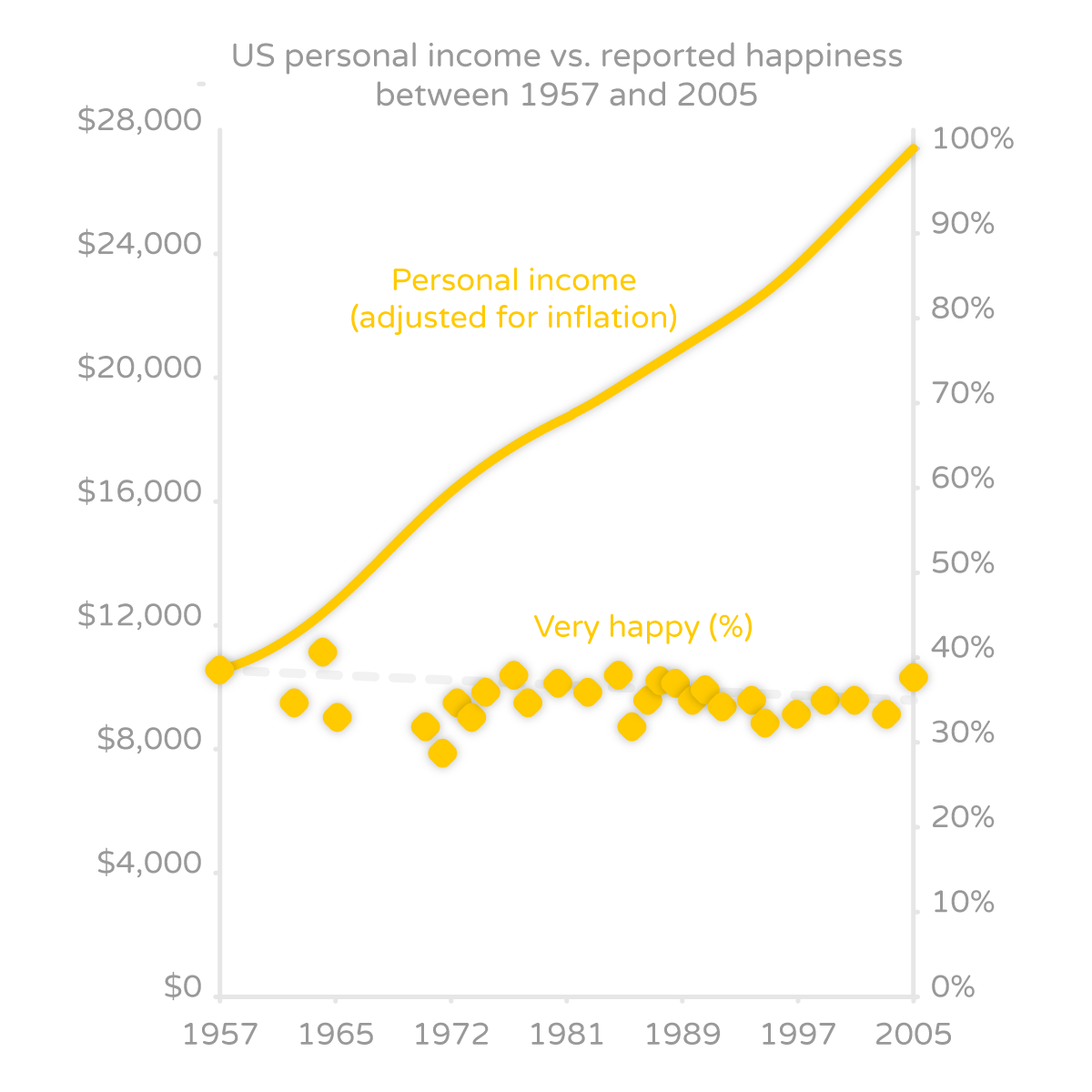 why our grandparents were happier than we are