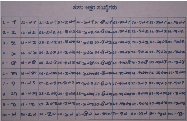 How are numbers or digits written in your language? - Quora