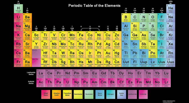 Phenomenal Whats The Best Way To Memorize The Periodic Table Quora Download Free Architecture Designs Intelgarnamadebymaigaardcom