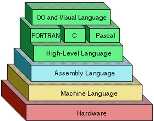 What are the features of any two high-level programming