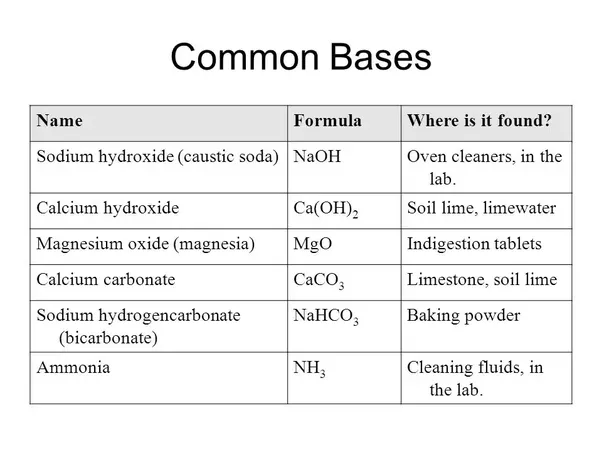 What are the most important formulas in chemistry quora i guess it would be the acids and bases because they are important for chemical equations eg neutralisation thecheapjerseys Image collections