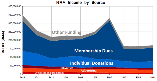Where does funding for the National Rifle Association (NRA ...