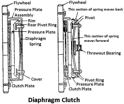 What are the types of clutches? - Quora