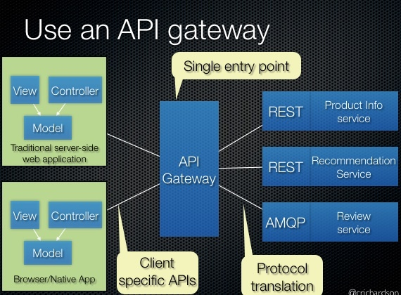 What is the difference between an API Gateway and API Manager? - Quora