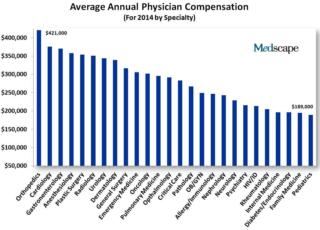 How did medical doctors become millionaires? - Quora