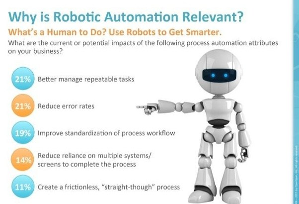 What are the best robotic process automation development for Automated templates for intros