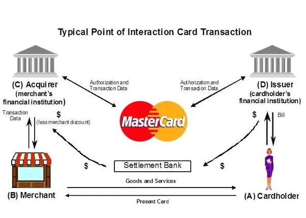 Quelle est la différence entre l'émetteur et l'acquéreur dans les transactions par carte de débit?