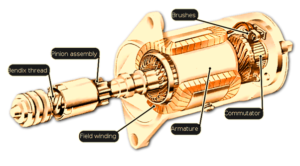 How does the starter motor of a car work? What are some ...