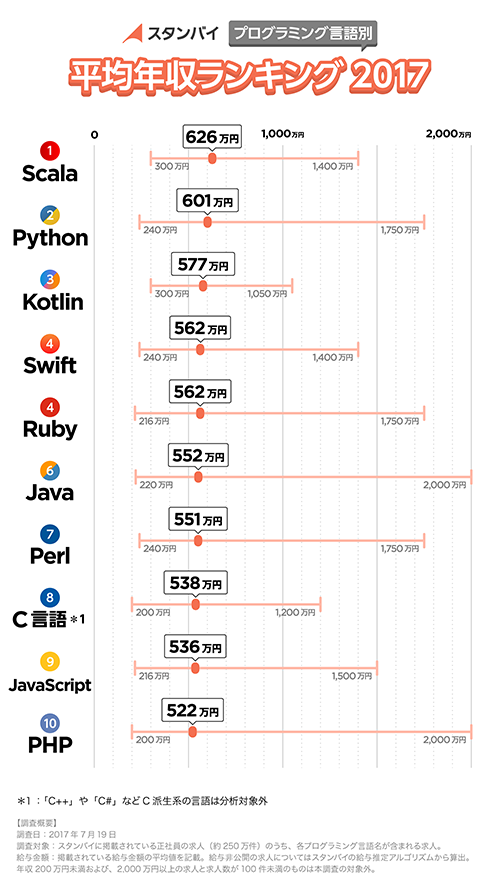 What Programming Languages Are Popular In Japan Quora