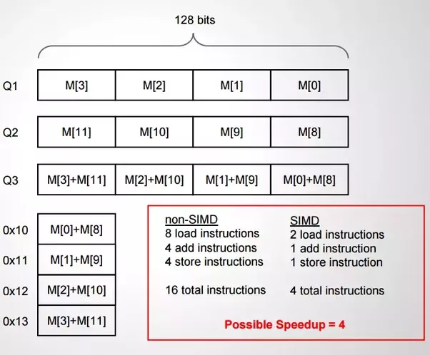 What Is Single Instruction Multiple Data Quora