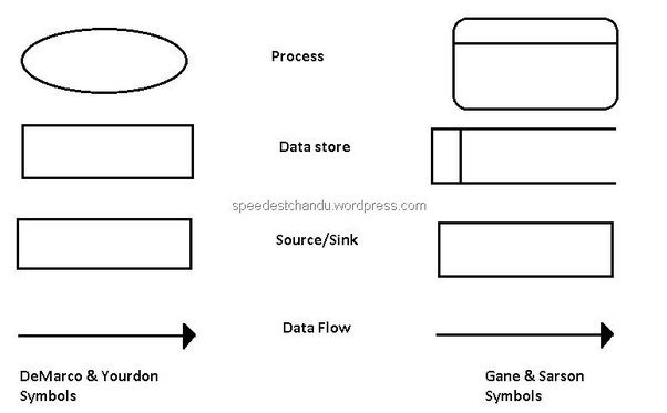What Is A Data Flow Diagram Quora