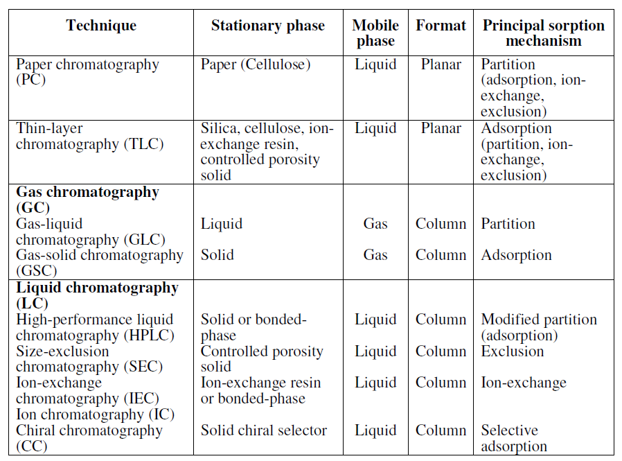 What are some uses of chromatography? - Quora