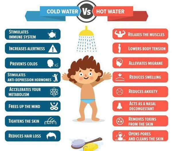 Which has more benefits: a hot, cold or warm shower? - Quora