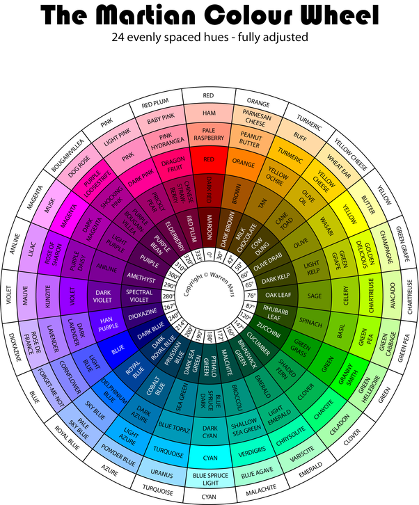 Learning About Colours They Re Available At All Art S And Are Relatively Inexpensive Or Simply A Similar One To This From The Internet