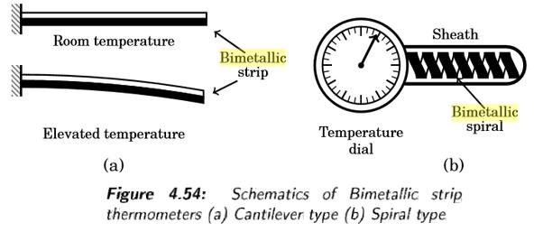 Understand bimetallic strip temperature