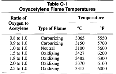 Why Is A Neutral Flame Used In Gas Welding Quora
