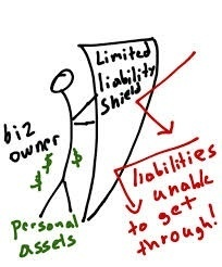 Advantages Of A Limited Liability Company