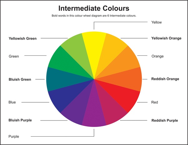what are some examples of tertiary colours quora