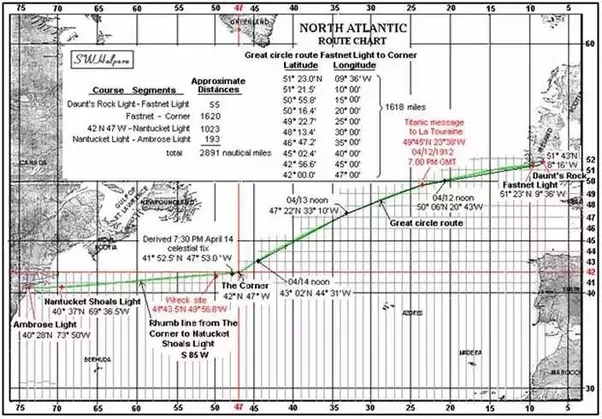 Why did the Titanic navigate through the North Atlantic Ocean? - Quora