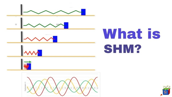 What is simple harmonic motion? - Quora