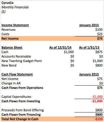 2 how can a company make a cash profit but still be cash flow negative