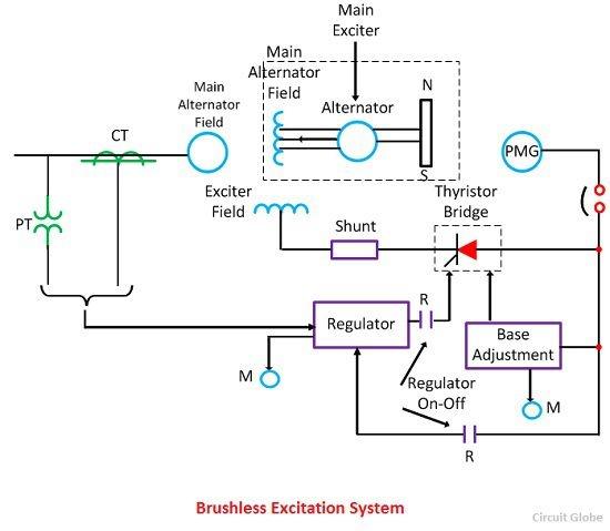 brushless exciter synchronous motor Automotivegarage org
