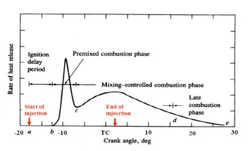 27 P-theta Diagram For Si Engine