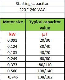 How To Determine The Start Capacitance For An Electrical