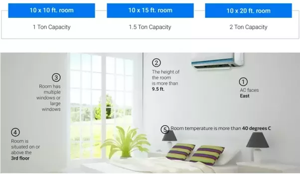 Which is the best air conditioner brand in India with less energy