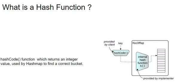 How Is Hashmap In Java Implemented Internally What Are The Pros And