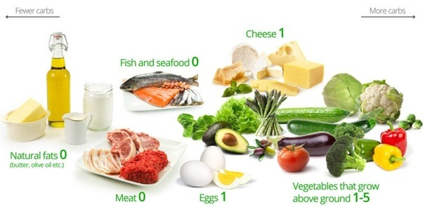 Image result for veg and any starchy carbs
