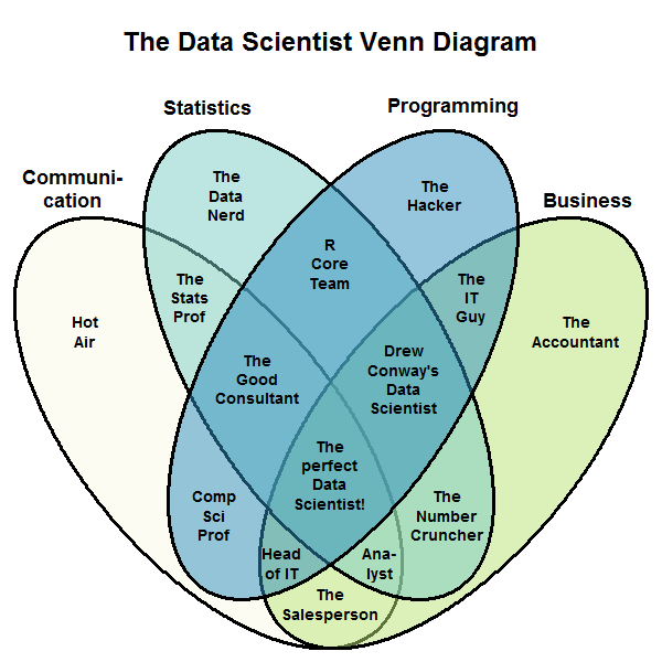 What is the difference between data analytics data analysis data one popular data science venn diagram i have seen on internet is here note that a data scientist is at the intersection of a lot of things ccuart Choice Image
