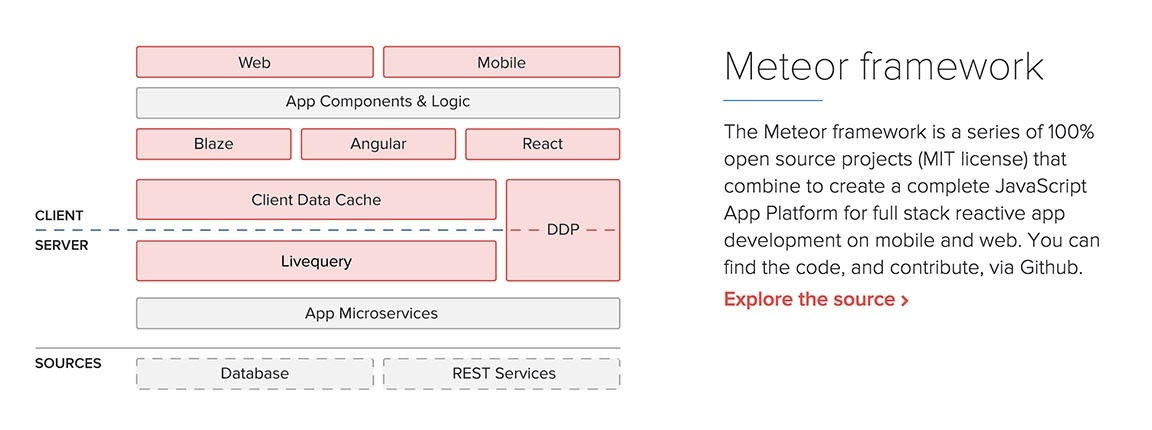 Should I first learn node js before developing apps using meteor