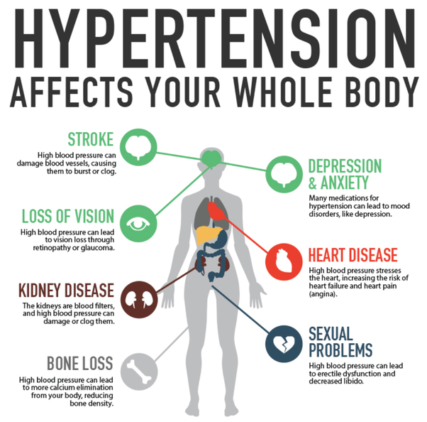 What Are The Serious Effects Of High Blood Pressure? My