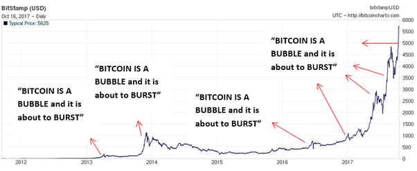 Below Is A Chart I Have Put Together With Range Of Times The Media Has Said That Bubble Will Burst