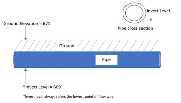 If The Ground Is At An Elevation Of 671  And The Invert Of A Pipe Is 669  How Deep Is The Pipe