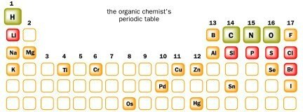 Is carbon monoxide an organic compound quora we can construct an organic chemists periodic table with the most important elements urtaz
