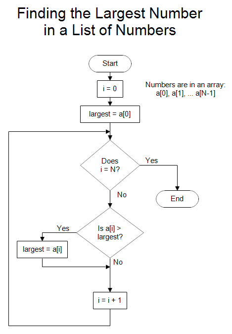 What Are The Differences Between An Algorithm Flowchart