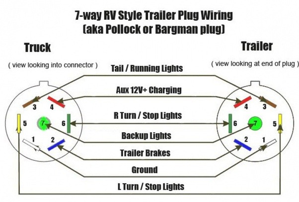 when rewiring a utility trailer how can you identify the ground rh quora com wiring a cargo trailer rewire utility trailer lights