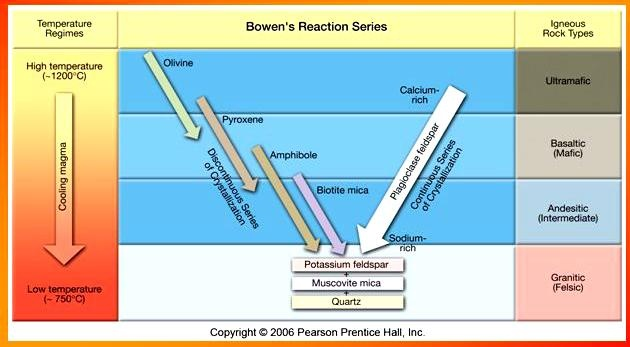 a diagram called bowen's reaction series, which shows that specific  minerals form at specific temperatures during magma's cooling process (you  might