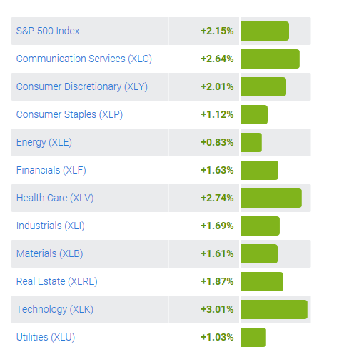 What sector of the stock market is the least volatile? - Quora