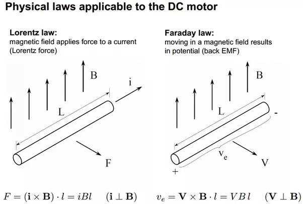 Calculate torque constant dc motor for Electric motor torque calculator
