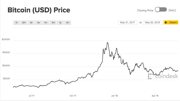 Do other cryptocurrencies have a chance to grow like bitcoin